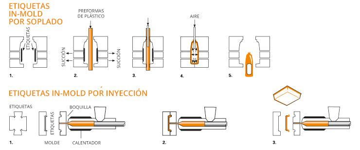Soplado IML, inyección IML