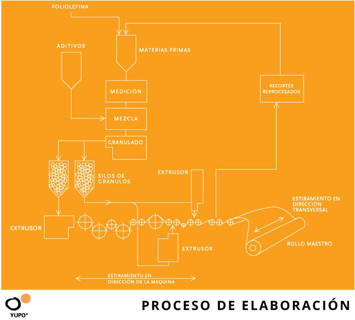 Diagrama de flujo del proceso de elaboración