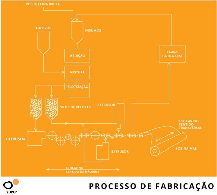 fluxograma do processo de fabricação